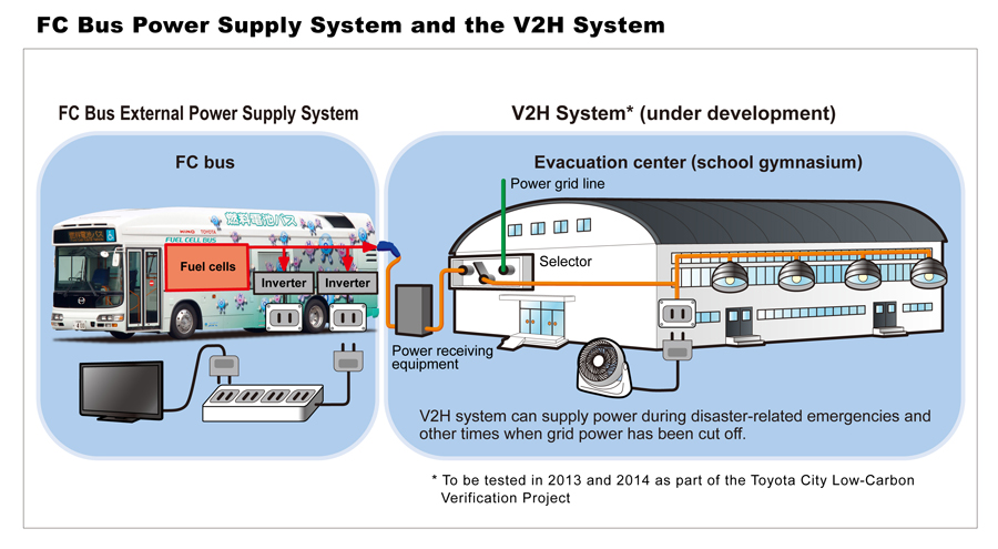 Toyota Fuel-cell-bus Power Supply System